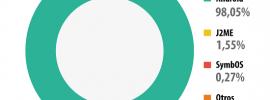 Android Trojaner & mobile Botnetze: 200.000 Schädlinge, 98% für Android!