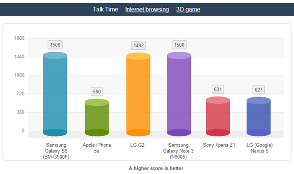iphone 5s akku vergleich