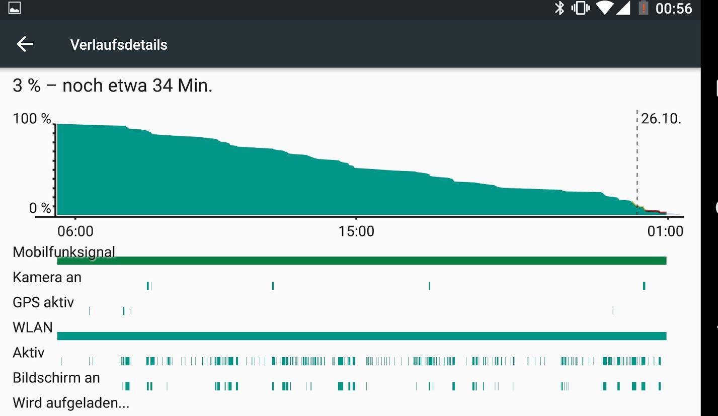 Akkuleistung des Nexus 5X im Akku-Test