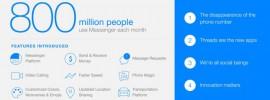 Facebook Messenger: Monatlich 800 Millionen aktive Nutzer registriert